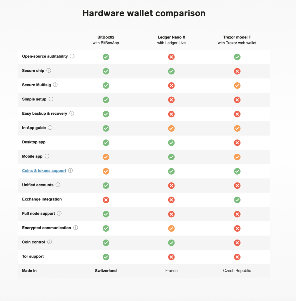 BitBox02 hardware wallet comparison chart with Ledger Nano X and Trezor Model T